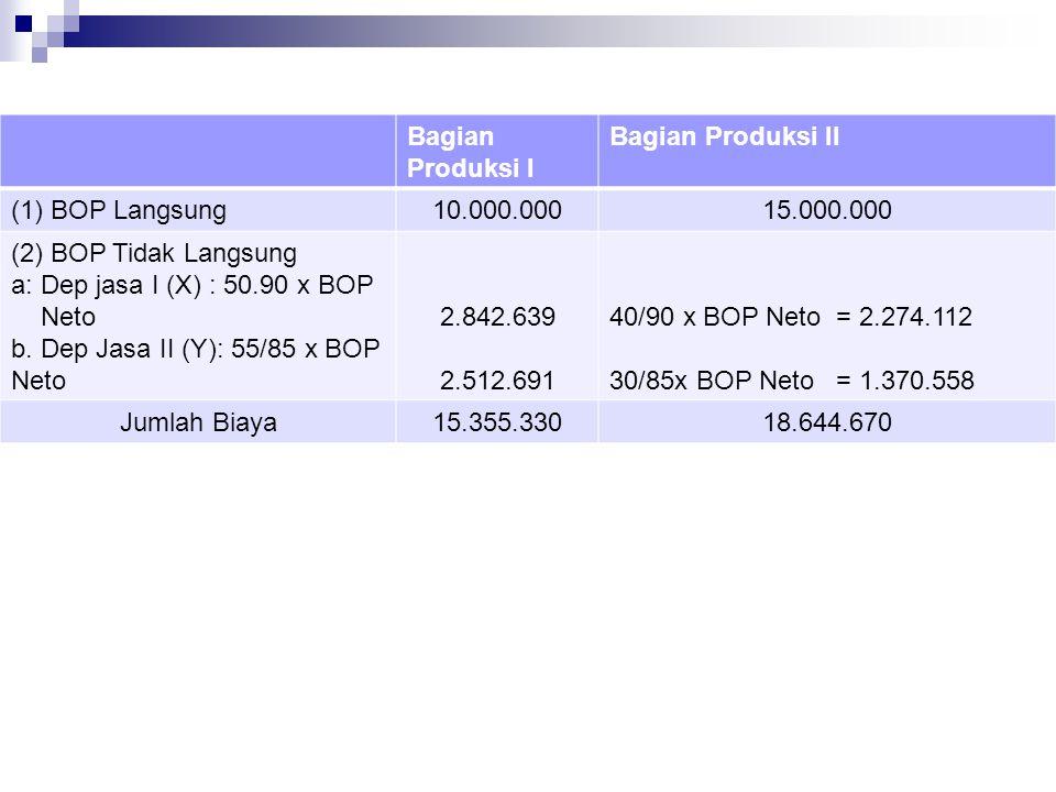 Bagian Produksi I Bagian Produksi II. (1) BOP Langsung. 10.000.000. 15.000.000. (2) BOP Tidak Langsung.