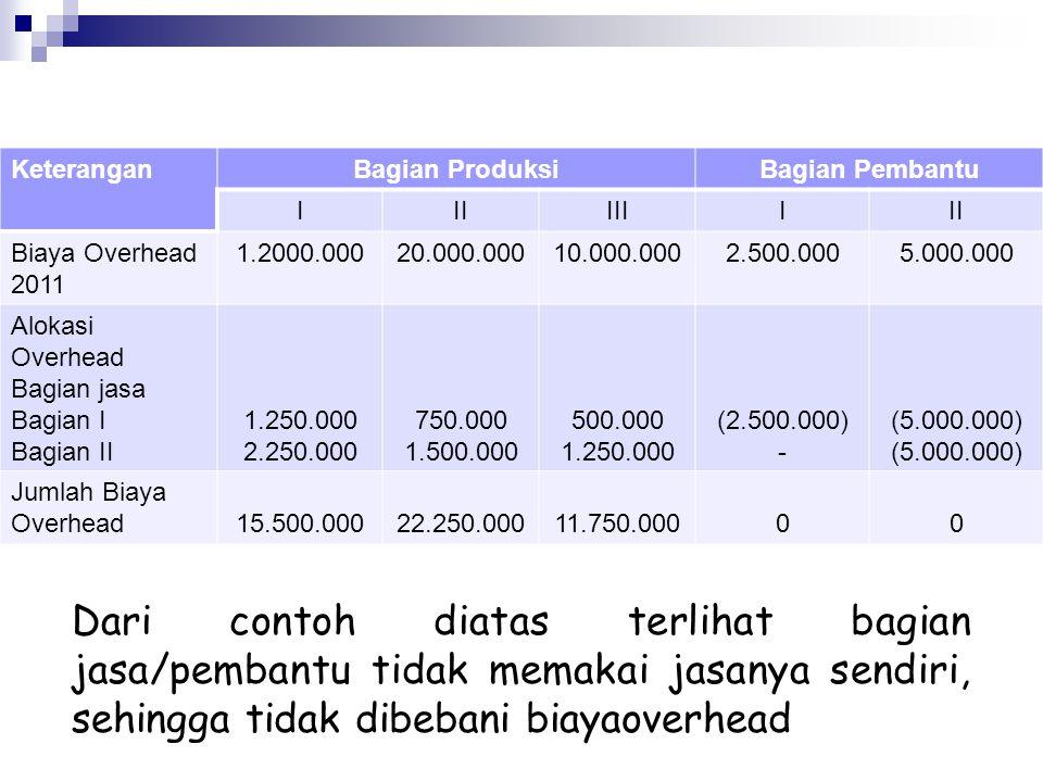 Keterangan Bagian Produksi. Bagian Pembantu. I. II. III. Biaya Overhead 2011. 1.2000.000. 20.000.000.