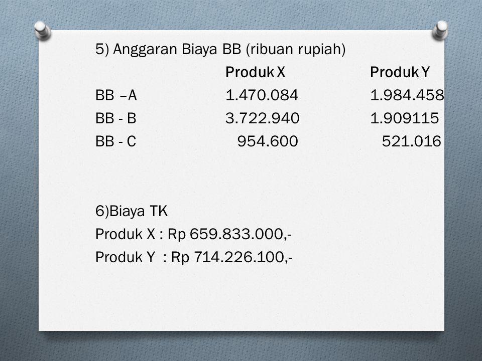 5) Anggaran Biaya BB (ribuan rupiah) Produk X Produk Y BB –A 1. 470