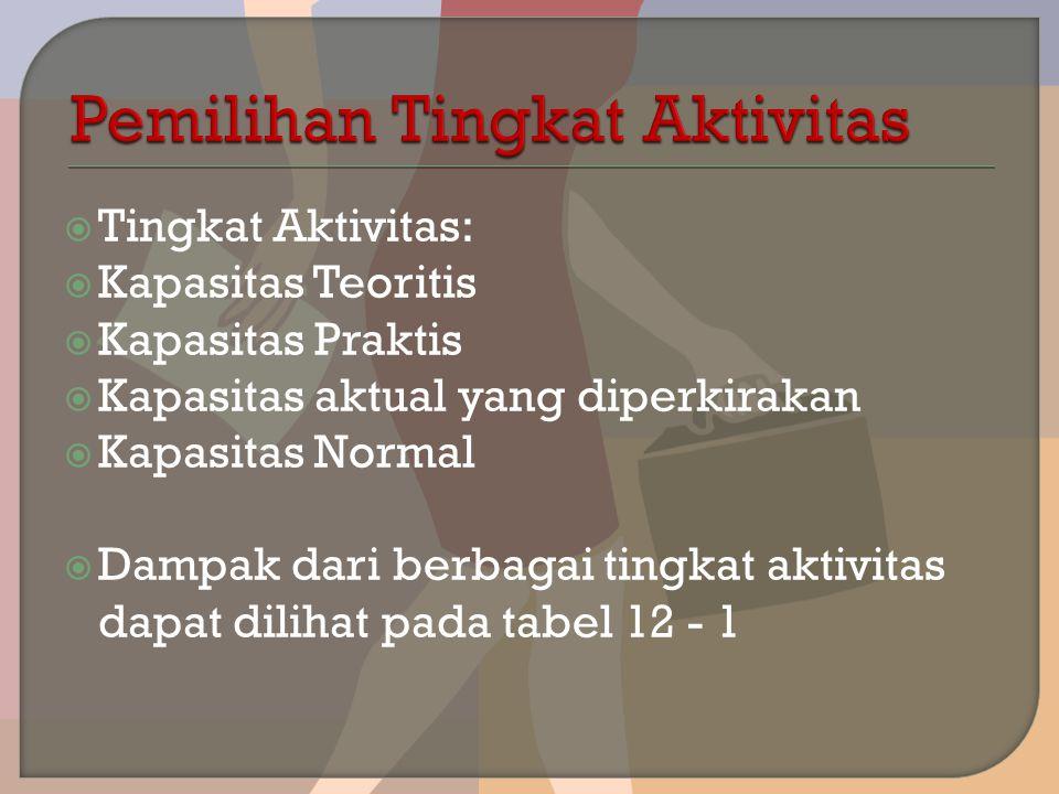 Pemilihan Tingkat Aktivitas