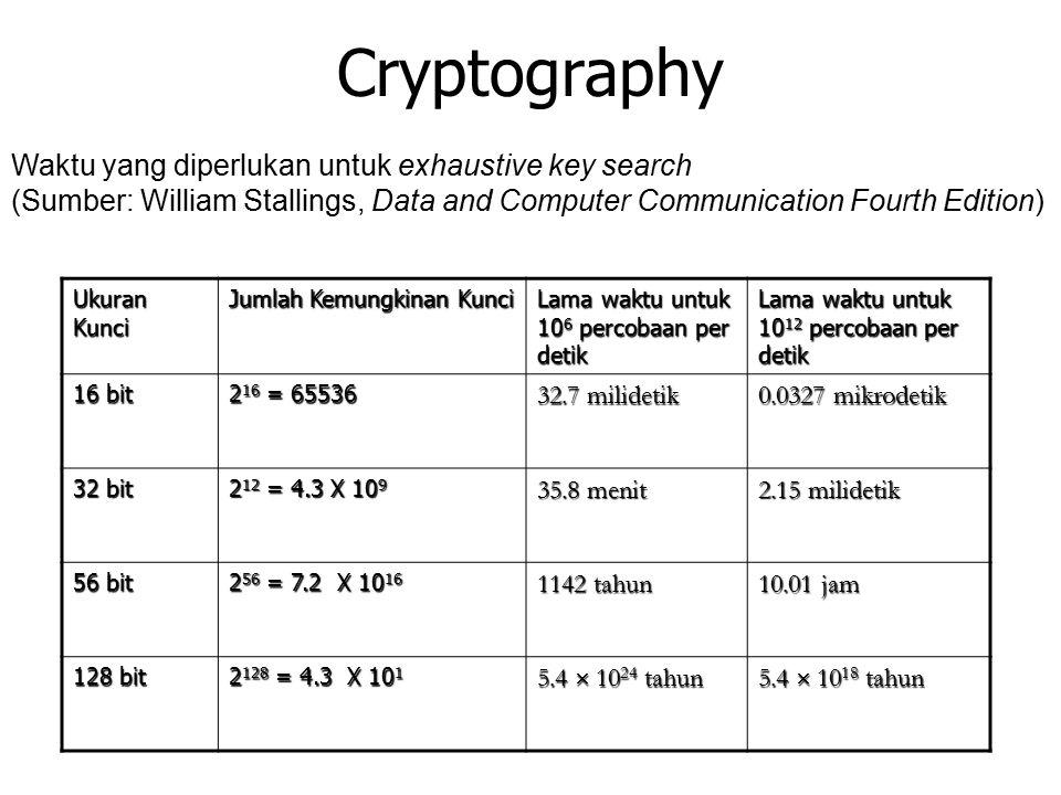 Cryptography Waktu yang diperlukan untuk exhaustive key search