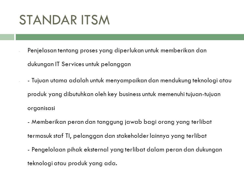 STANDAR ITSM Penjelasan tentang proses yang diperlukan untuk memberikan dan dukungan IT Services untuk pelanggan.