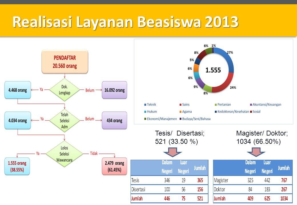 Realisasi Layanan Beasiswa 2013