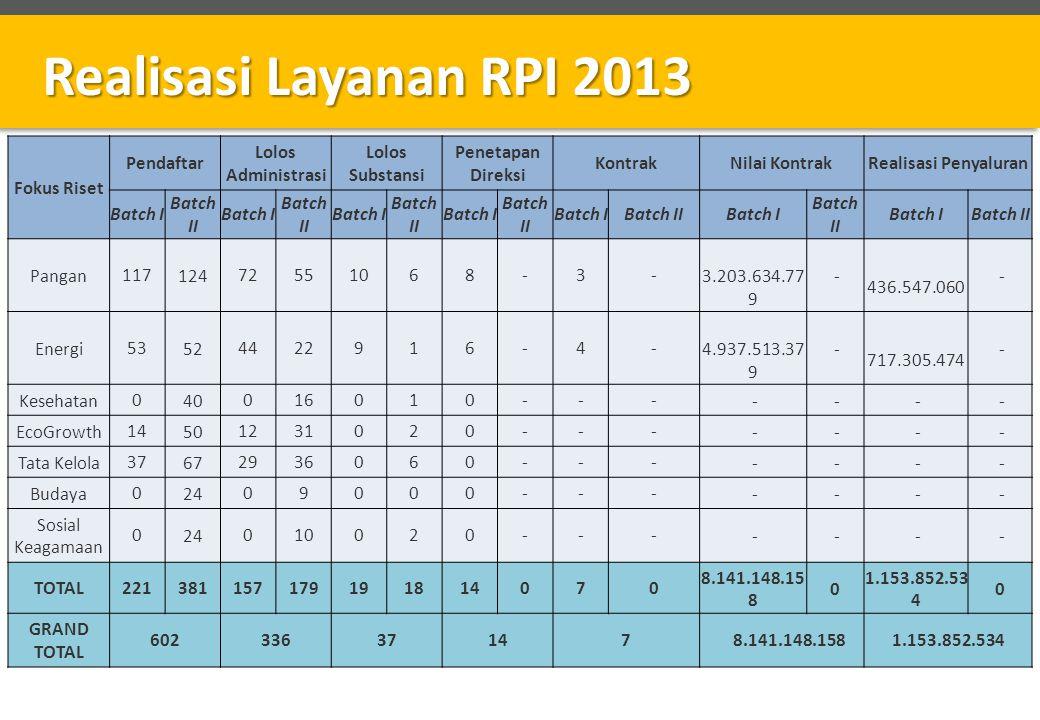 Realisasi Layanan RPI 2013 Fokus Riset Pendaftar Lolos Administrasi