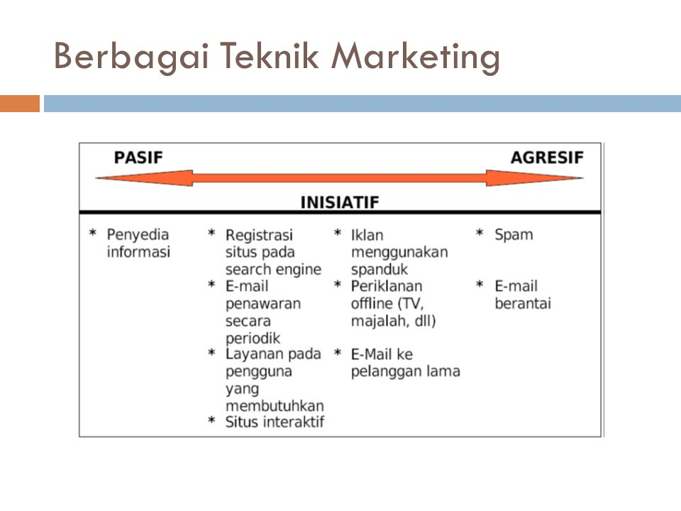 Berbagai Teknik Marketing