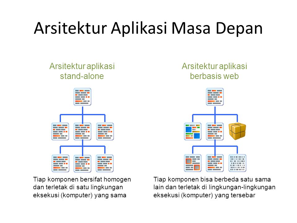 Arsitektur Aplikasi Masa Depan