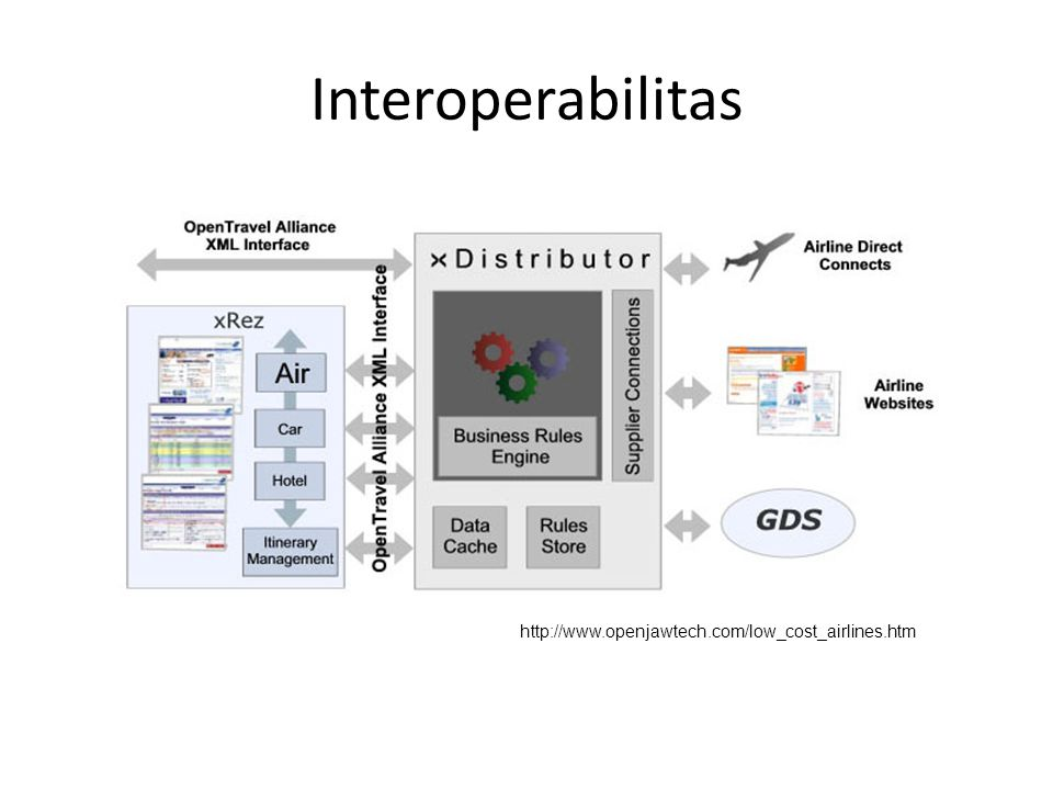 Interoperabilitas http://www.openjawtech.com/low_cost_airlines.htm