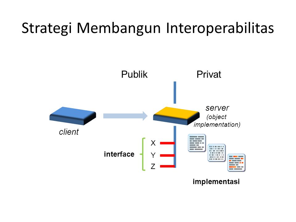 Strategi Membangun Interoperabilitas
