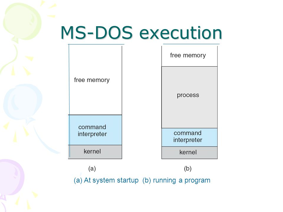MS-DOS execution (a) At system startup (b) running a program 14