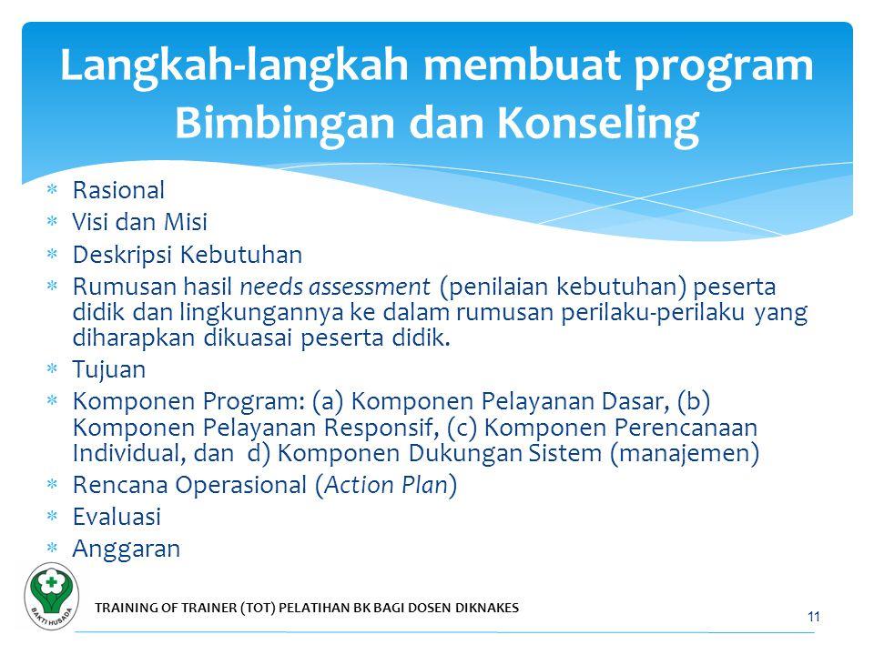 Langkah-langkah membuat program Bimbingan dan Konseling