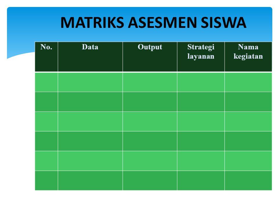 MATRIKS ASESMEN SISWA No. Data Output Strategi layanan Nama kegiatan