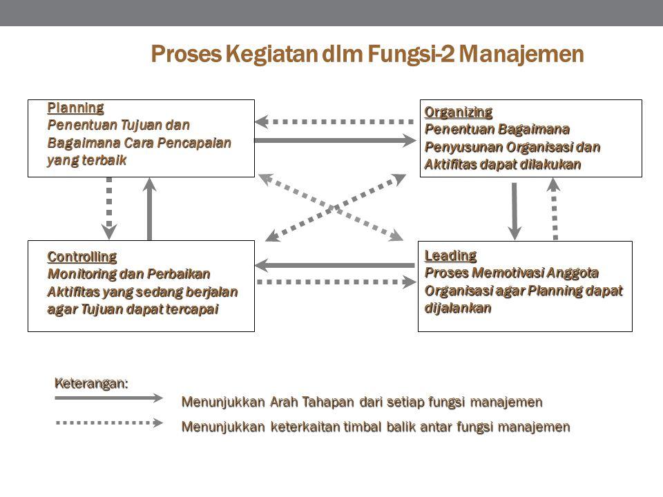 Proses Kegiatan dlm Fungsi-2 Manajemen