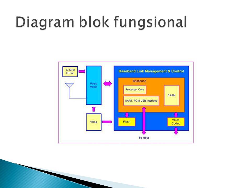 Diagram blok fungsional