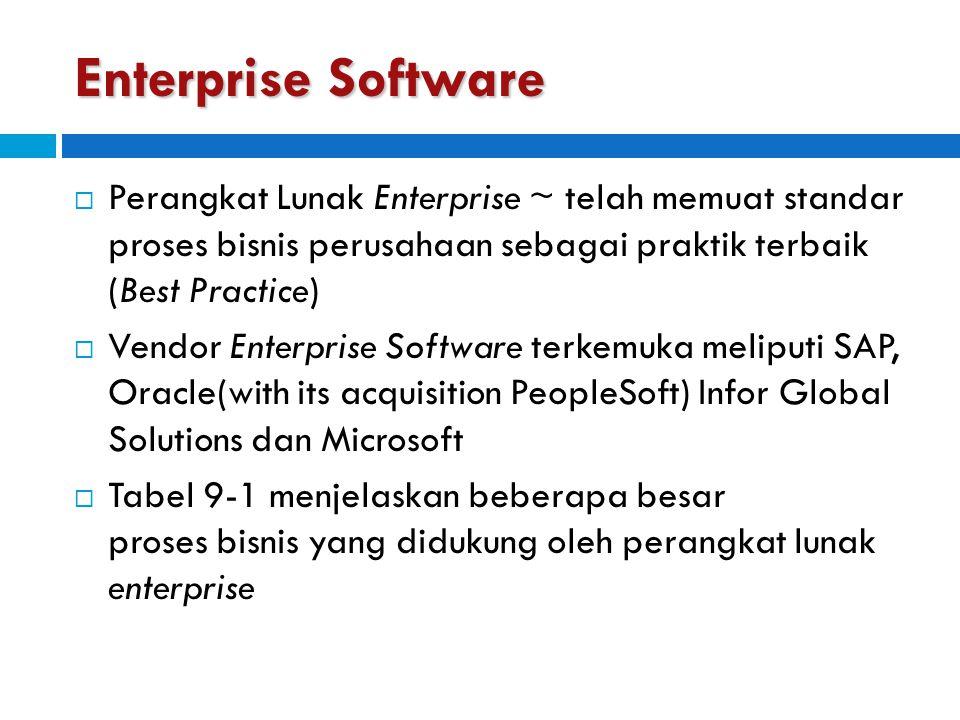 Enterprise Software Perangkat Lunak Enterprise ~ telah memuat standar proses bisnis perusahaan sebagai praktik terbaik (Best Practice)