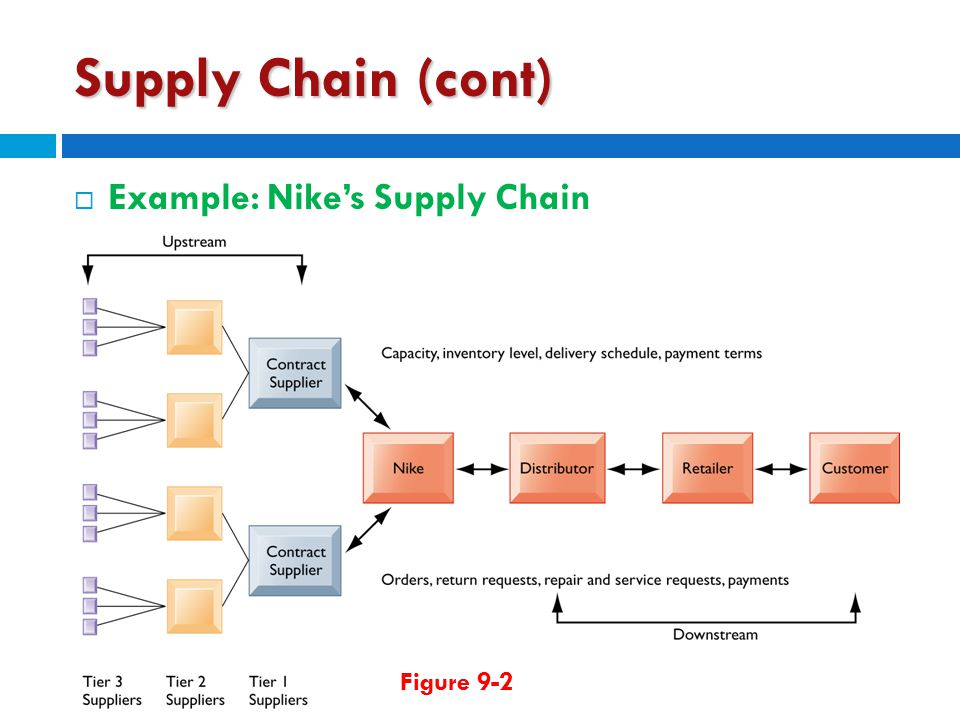Supply Chain (cont) Example: Nike's Supply Chain Figure 9-2
