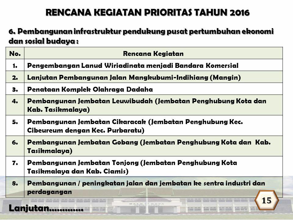 RENCANA KEGIATAN PRIORITAS TAHUN 2016