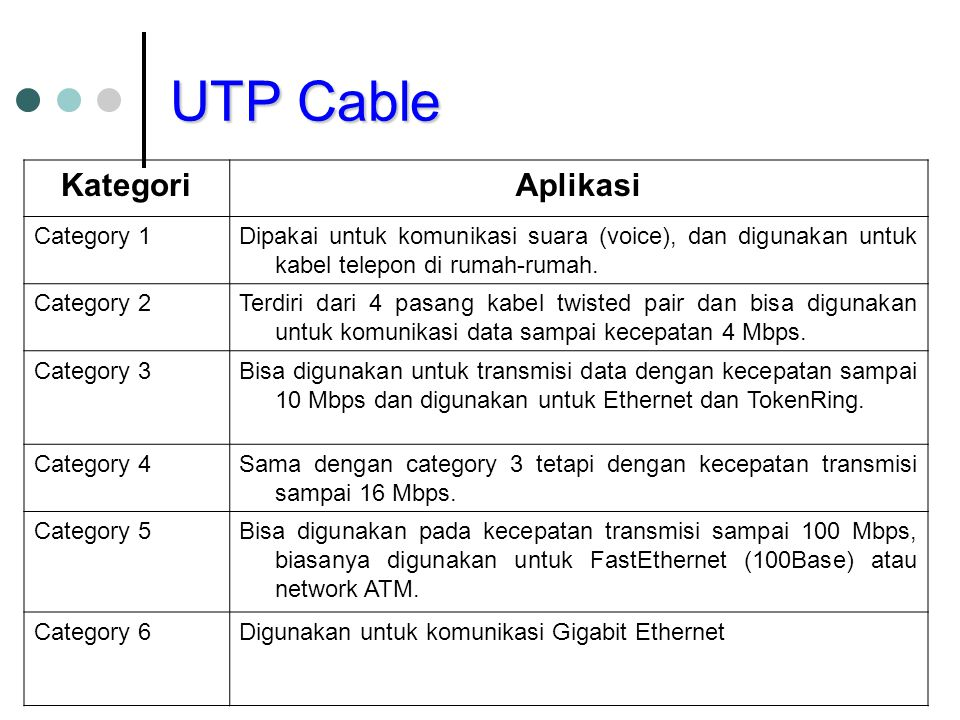 UTP Cable Kategori Aplikasi Category 1