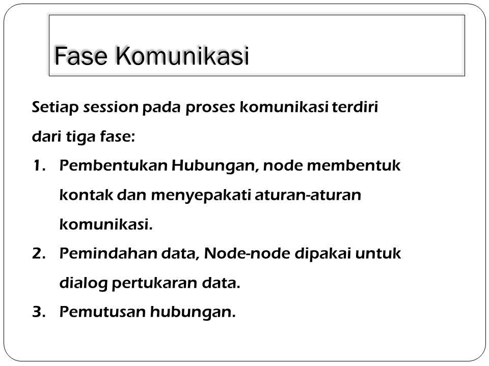 3/30/2011 Fase Komunikasi. Setiap session pada proses komunikasi terdiri dari tiga fase: