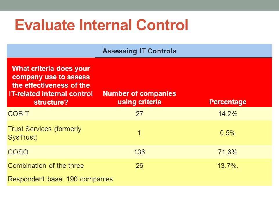Evaluate Internal Control