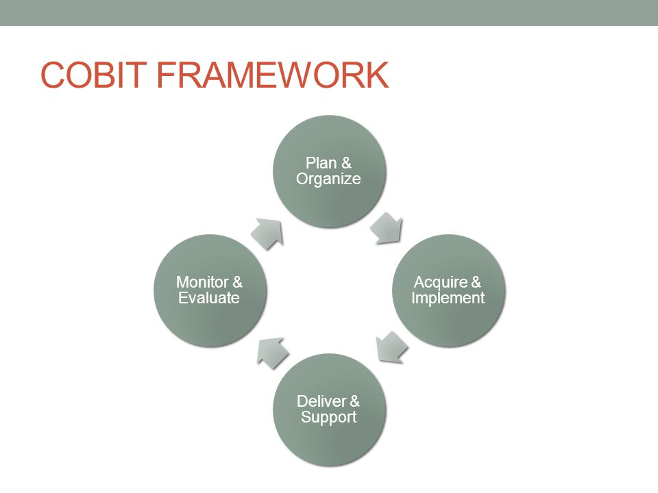 COBIT FRAMEWORK Plan & Organize Acquire & Implement Deliver & Support
