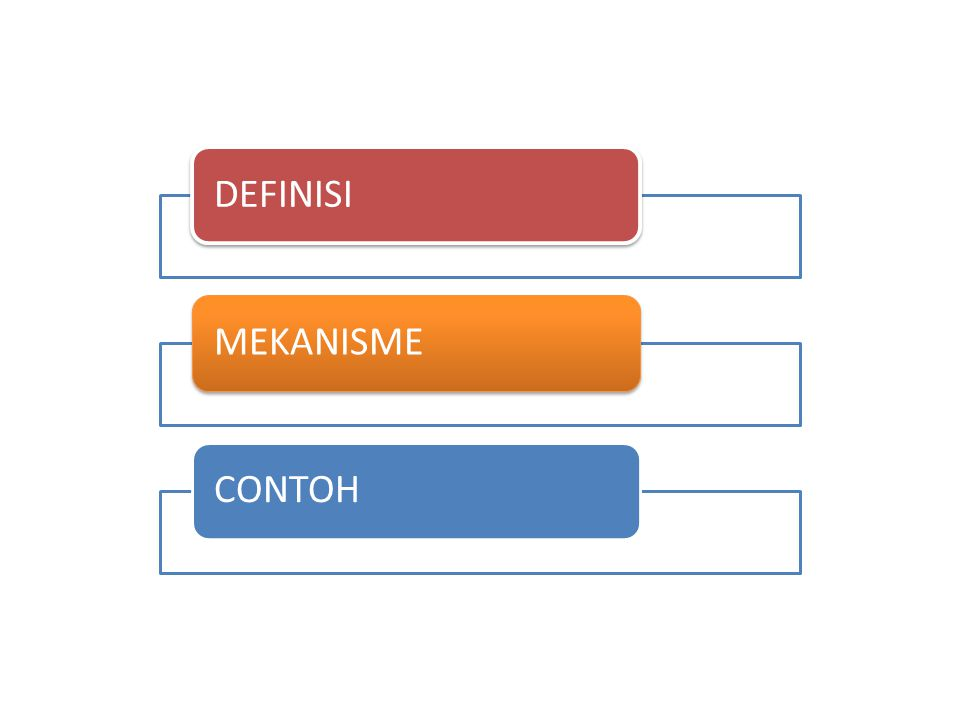 DEFINISI MEKANISME CONTOH