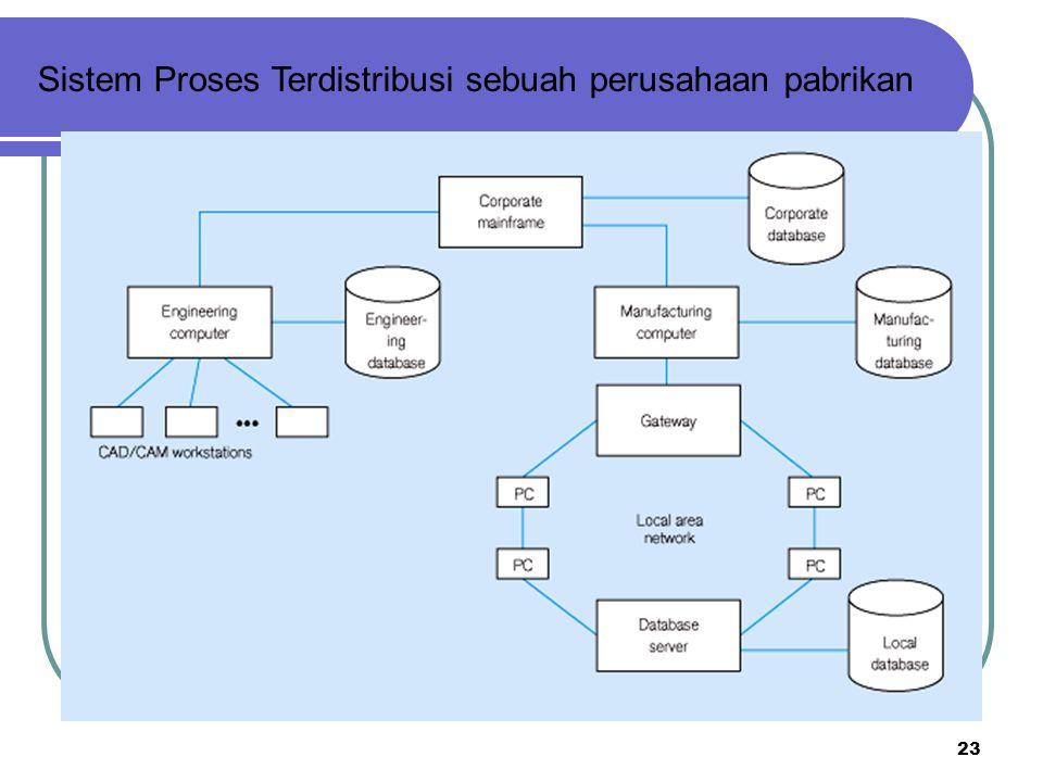Sistem Proses Terdistribusi sebuah perusahaan pabrikan