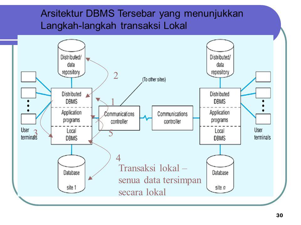 Arsitektur DBMS Tersebar yang menunjukkan Langkah-langkah transaksi Lokal