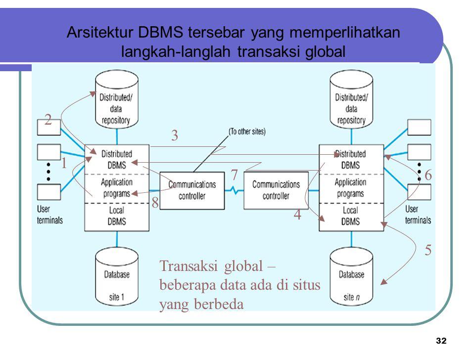 Arsitektur DBMS tersebar yang memperlihatkan langkah-langlah transaksi global
