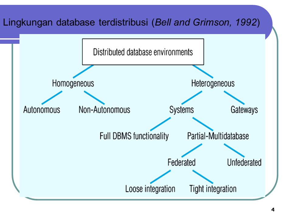 Lingkungan database terdistribusi (Bell and Grimson, 1992)