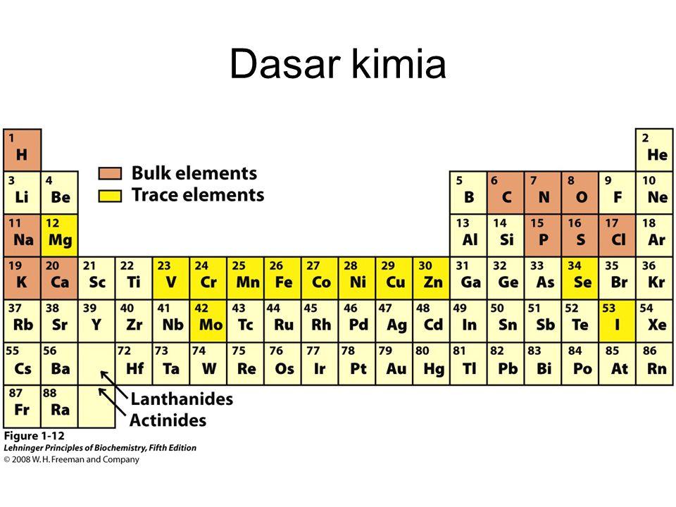 Dasar kimia