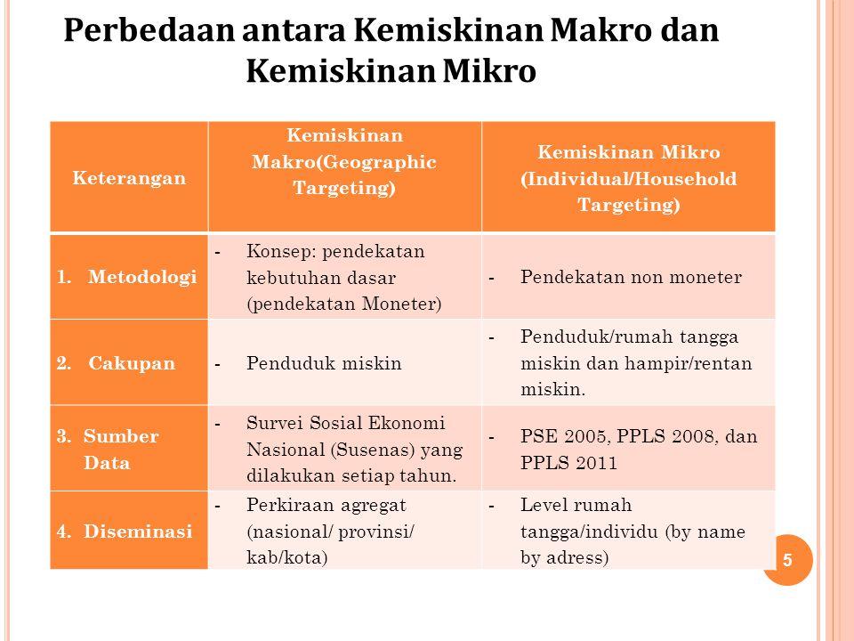 Perbedaan antara Kemiskinan Makro dan Kemiskinan Mikro
