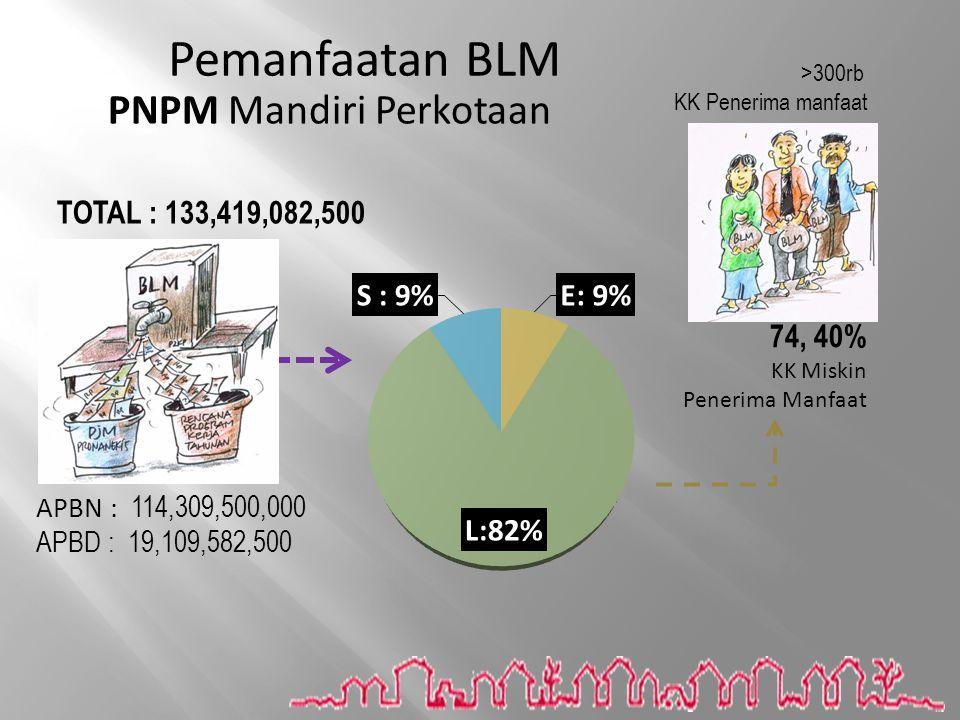 Pemanfaatan BLM PNPM Mandiri Perkotaan TOTAL : 133,419,082,500 74, 40%