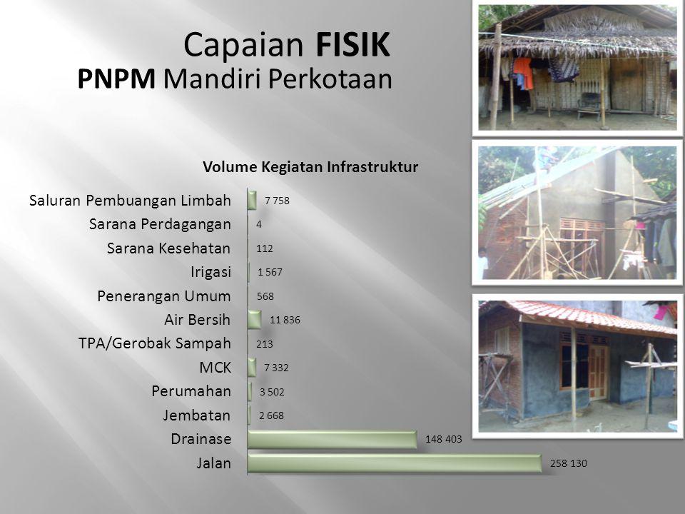 Capaian FISIK PNPM Mandiri Perkotaan