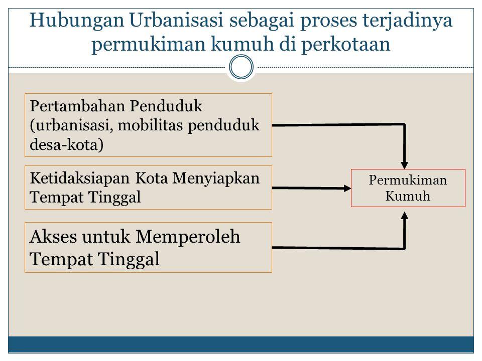 Hubungan Urbanisasi sebagai proses terjadinya permukiman kumuh di perkotaan