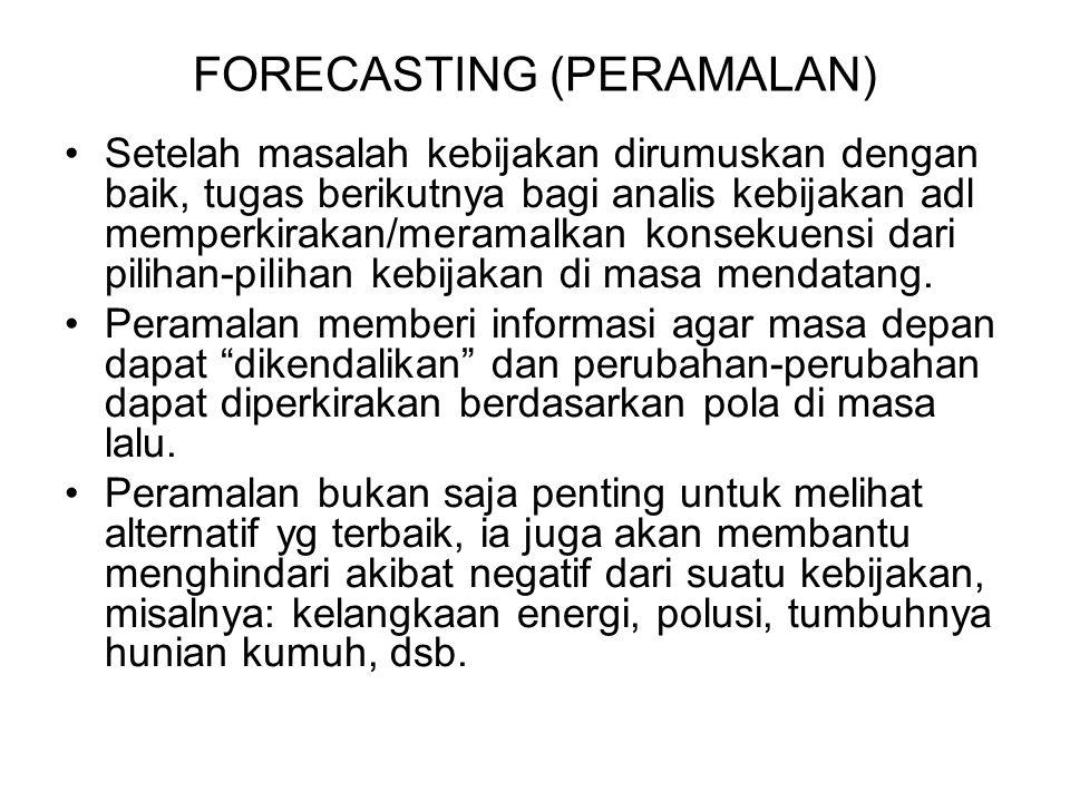 FORECASTING (PERAMALAN)