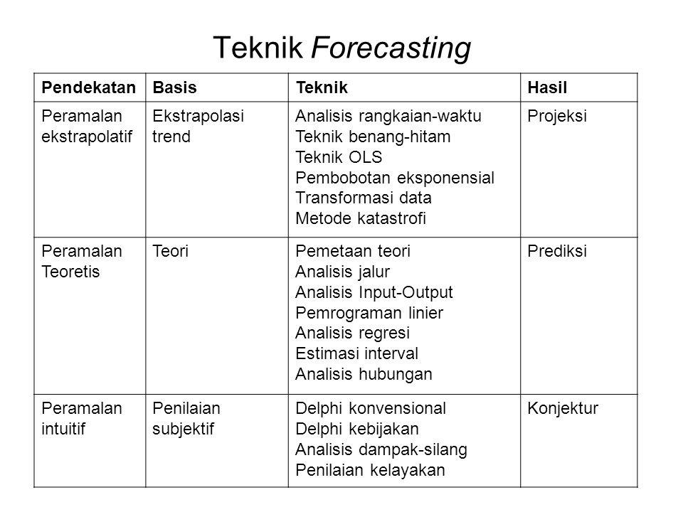 Teknik Forecasting Pendekatan Basis Teknik Hasil