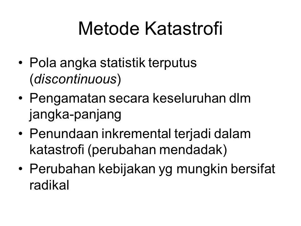 Metode Katastrofi Pola angka statistik terputus (discontinuous)