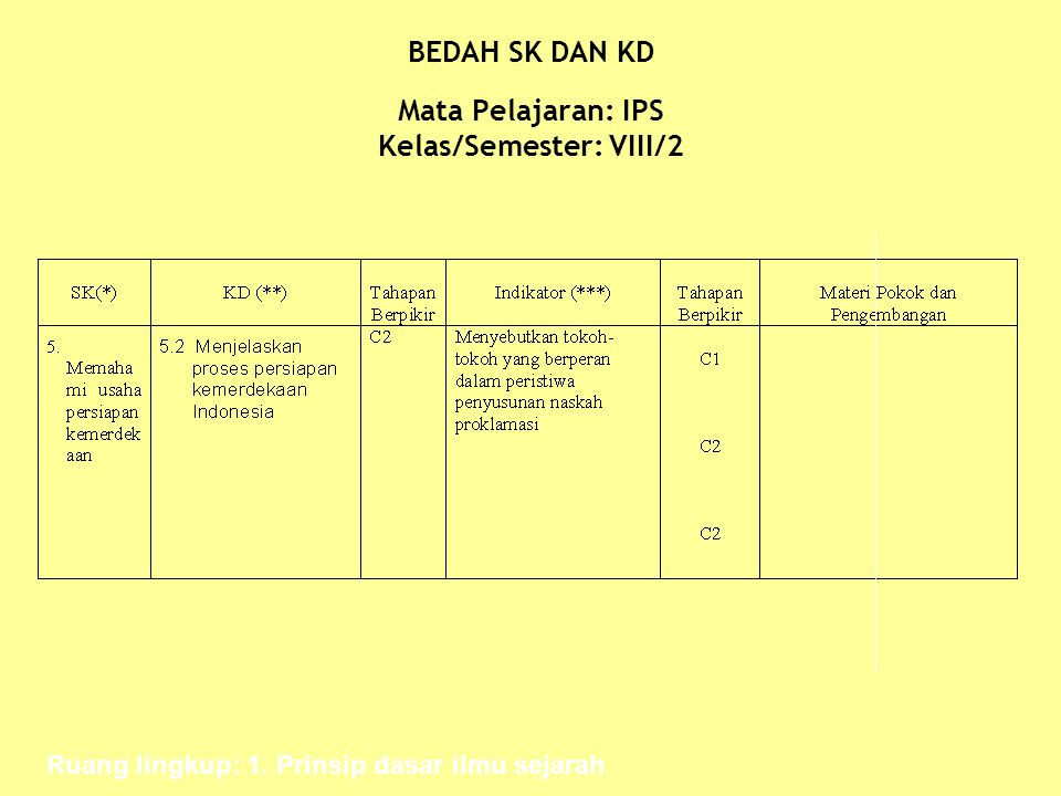 BEDAH SK DAN KD Mata Pelajaran: IPS Kelas/Semester: VIII/2