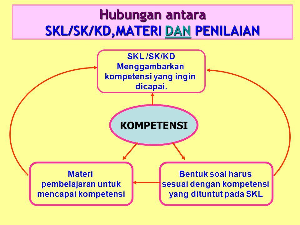 Hubungan antara SKL/SK/KD,MATERI DAN PENILAIAN