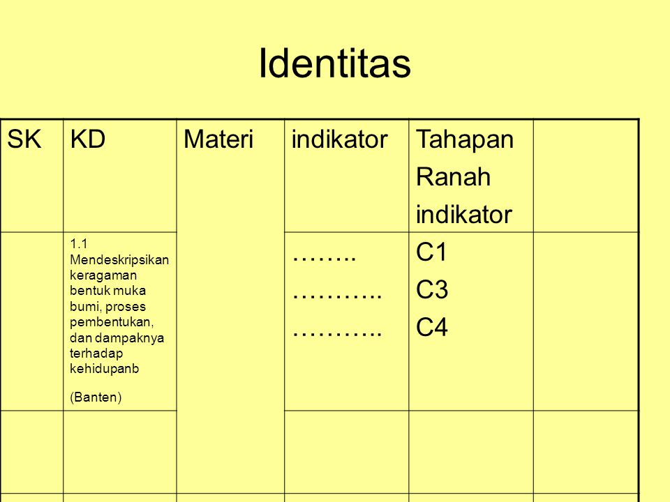 Identitas SK KD Materi indikator Tahapan Ranah …….. ……….. C1 C3 C4