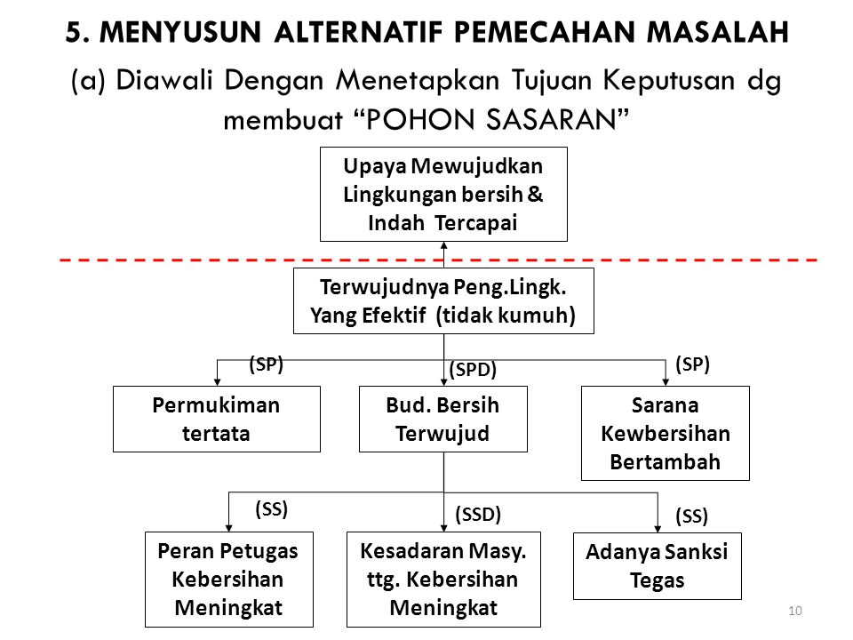 5. MENYUSUN ALTERNATIF PEMECAHAN MASALAH