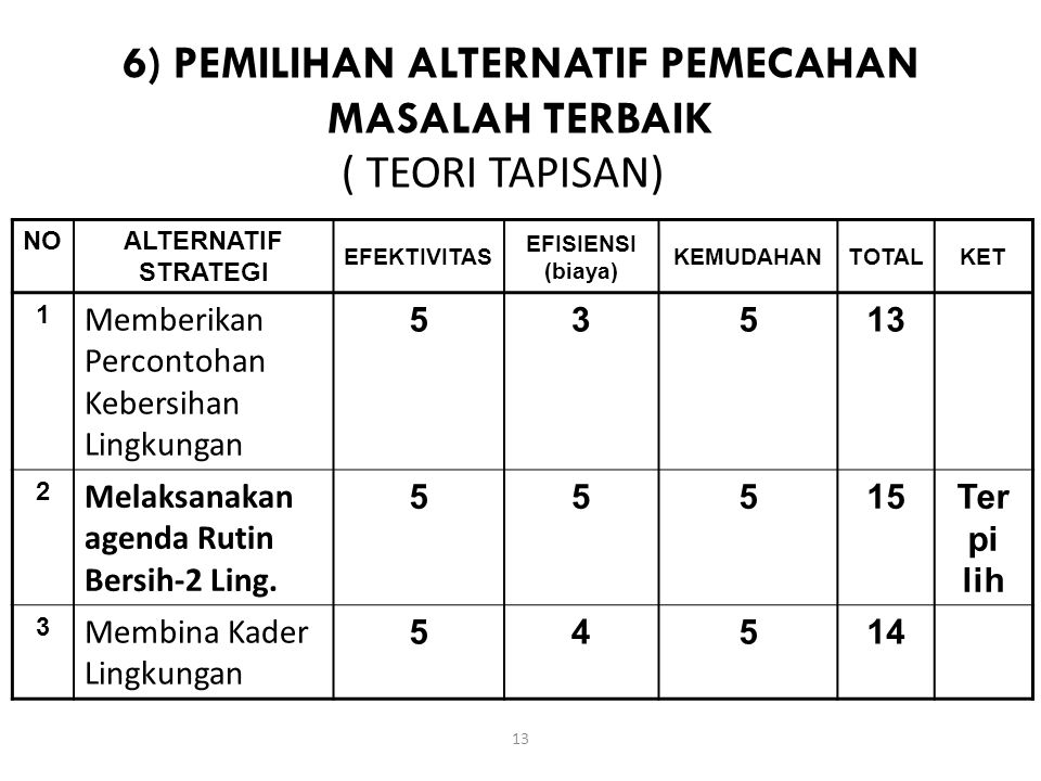 6) PEMILIHAN ALTERNATIF PEMECAHAN MASALAH TERBAIK