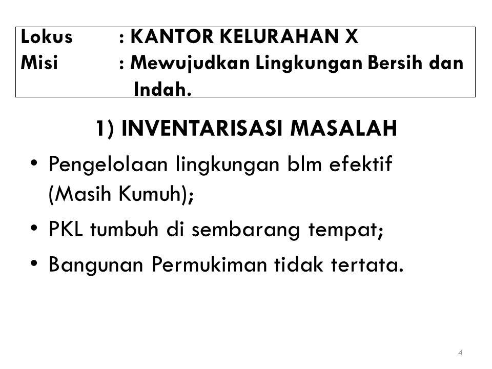 1) INVENTARISASI MASALAH
