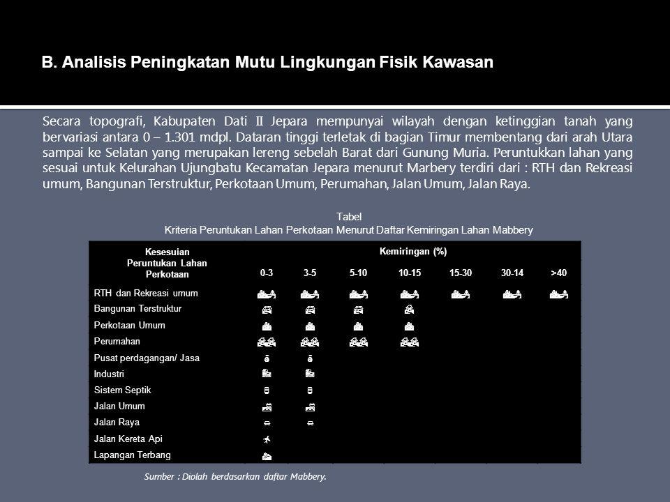 B. Analisis Peningkatan Mutu Lingkungan Fisik Kawasan