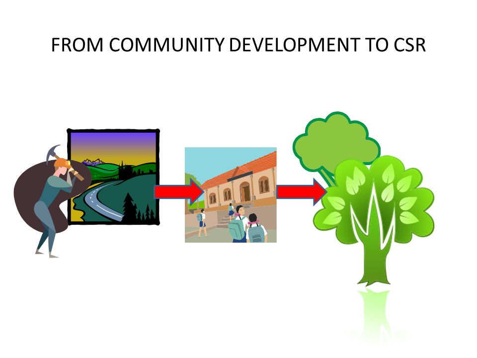 FROM COMMUNITY DEVELOPMENT TO CSR
