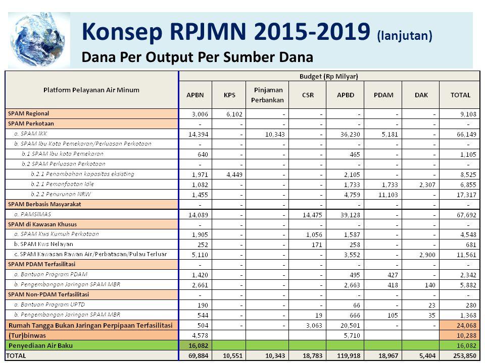 Konsep RPJMN 2015-2019 (lanjutan)