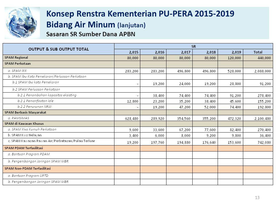 Konsep Renstra Kementerian PU-PERA 2015-2019