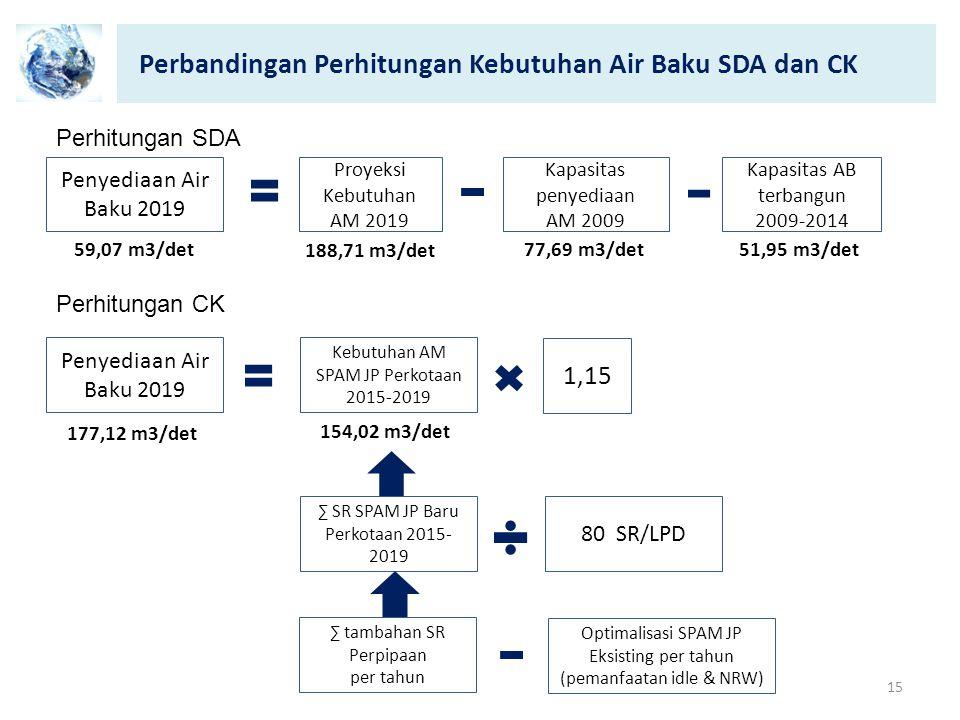 Perbandingan Perhitungan Kebutuhan Air Baku SDA dan CK