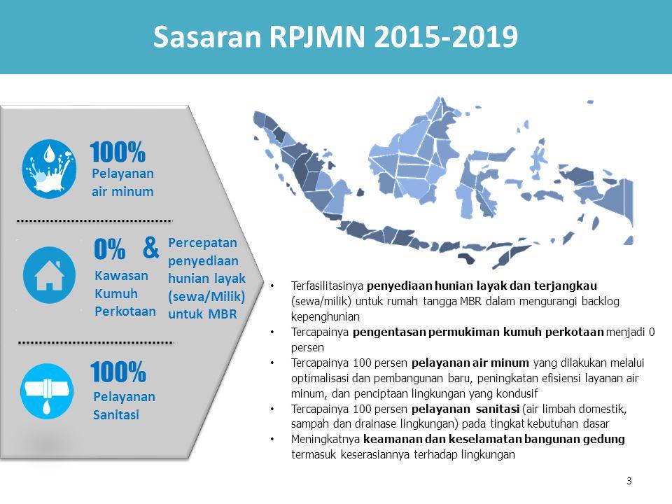 Sasaran RPJMN 2015-2019 & 100% 0% 100% Pelayanan air minum