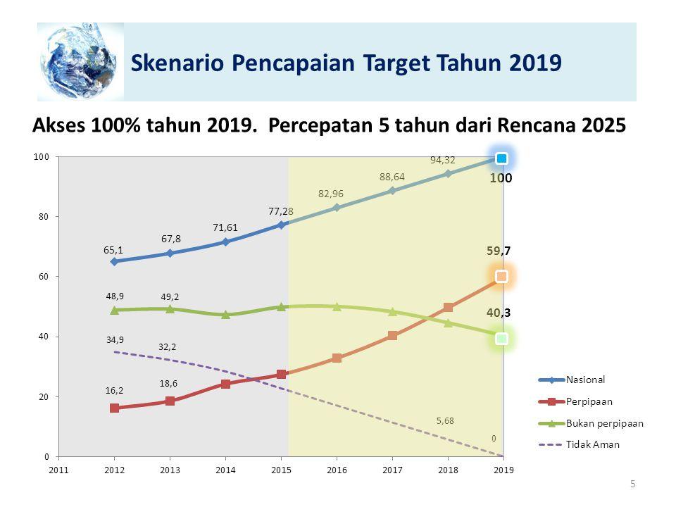 Skenario Pencapaian Target Tahun 2019